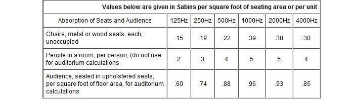 Sound Absorption by Audience & Seat.jpg